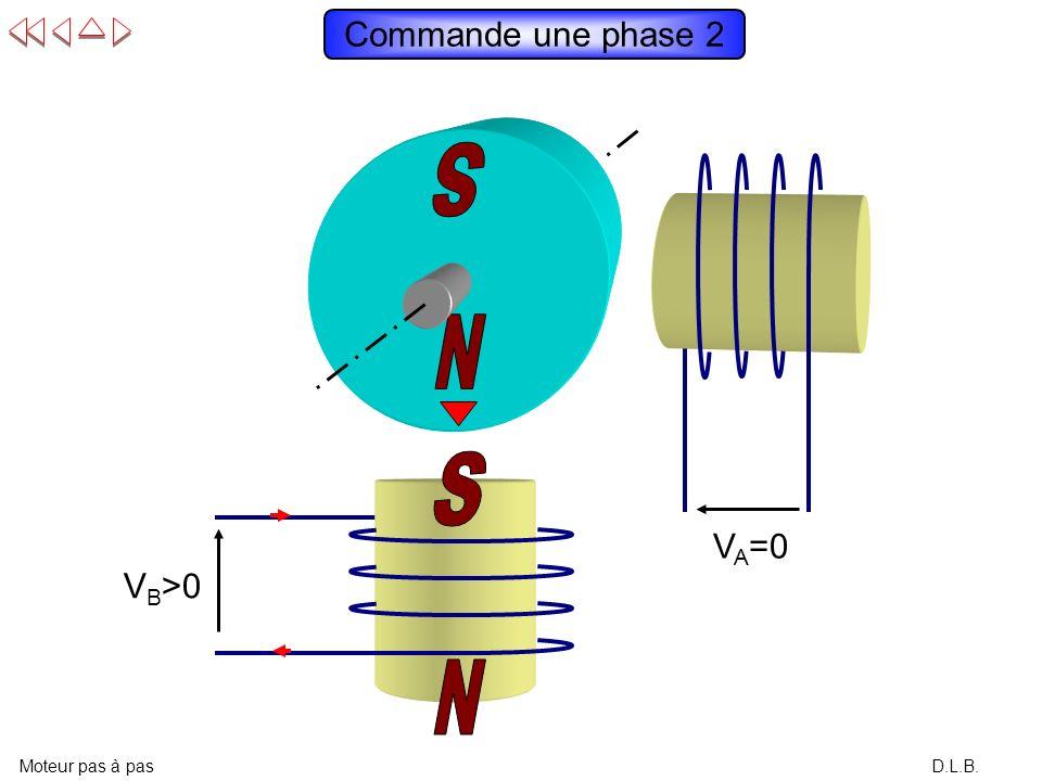 Commande une phase 2 N S N S S VA=0 VB>0 N Moteur pas à pas D.L.B.