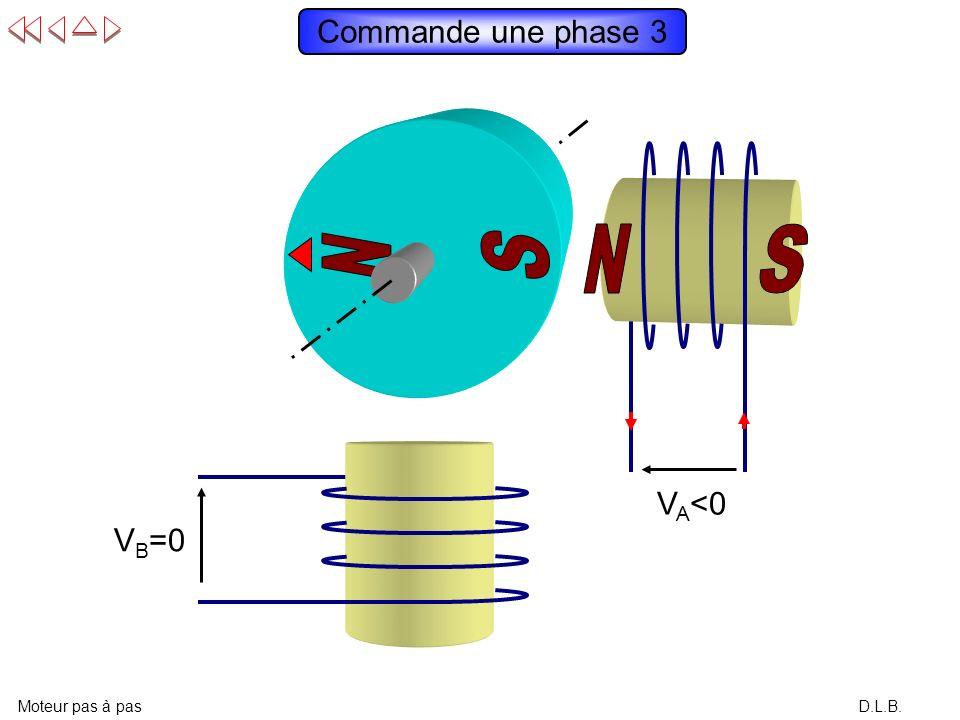 Commande une phase 3 N S N S N S VA<0 VB=0 Moteur pas à pas D.L.B.