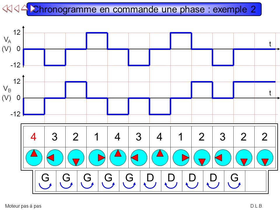 Chronogramme en commande une phase : exemple 2