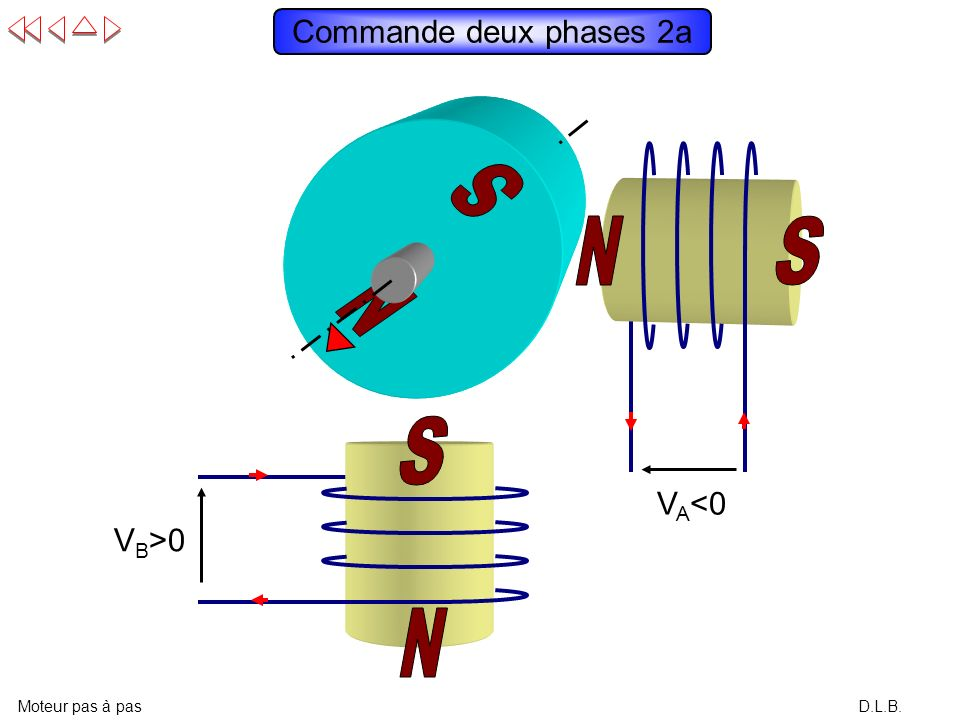 Commande deux phases 2a VA<0 VB>0 N S N S N S S N