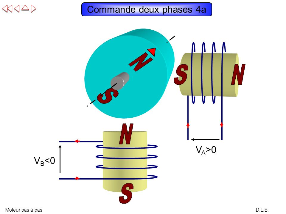 Commande deux phases 4a VA>0 VB<0 N S N S S N N S