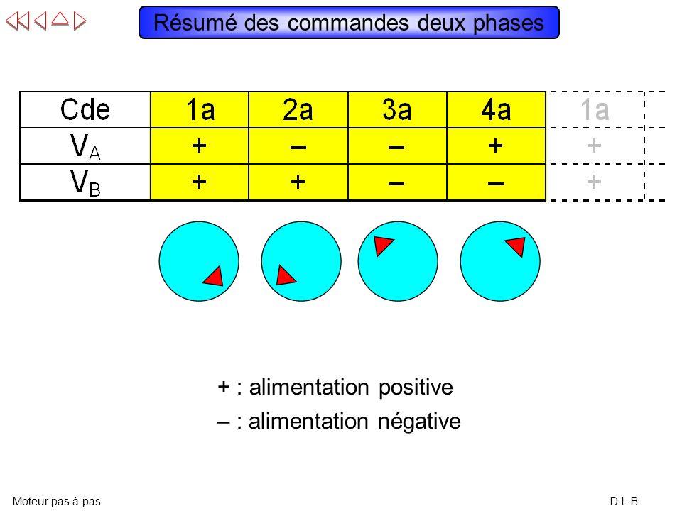 Résumé des commandes deux phases