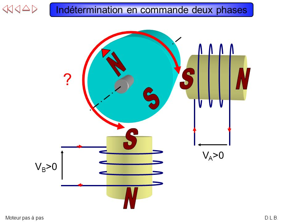 Indétermination en commande deux phases