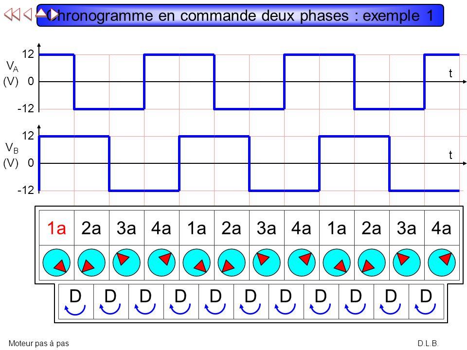 Chronogramme en commande deux phases : exemple 1