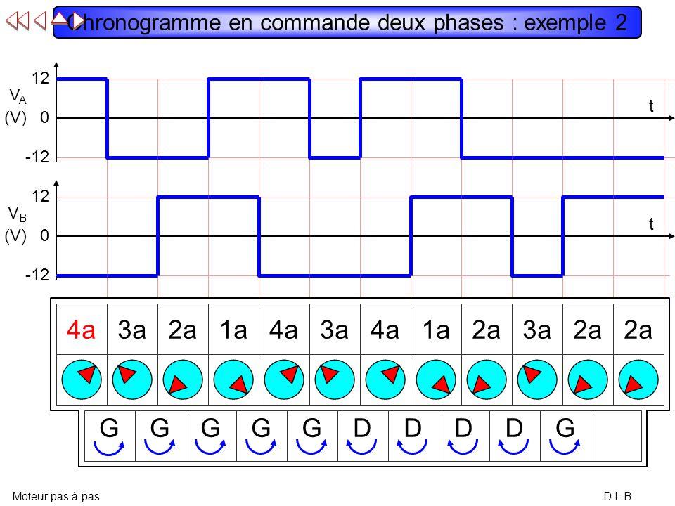 Chronogramme en commande deux phases : exemple 2