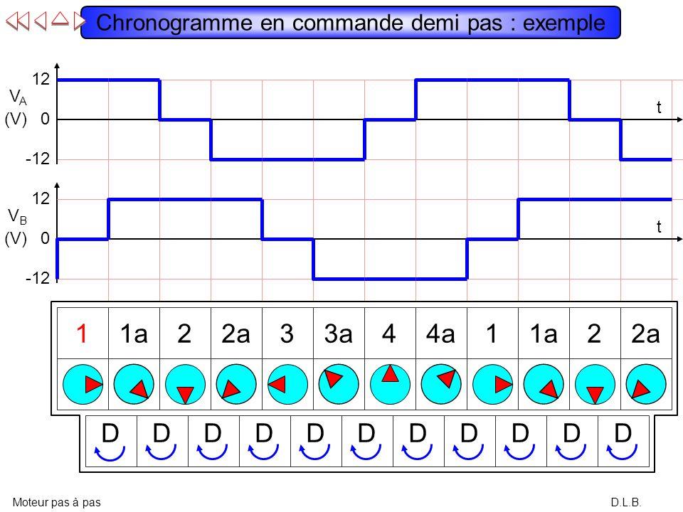 Chronogramme en commande demi pas : exemple