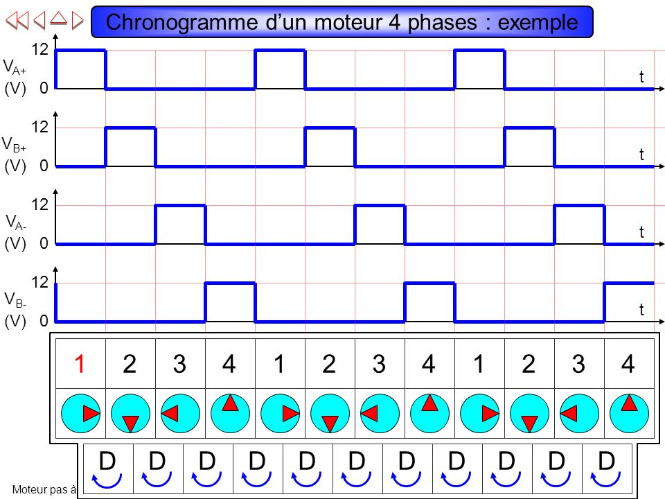 Chronogramme d'un moteur 4 phases : exemple