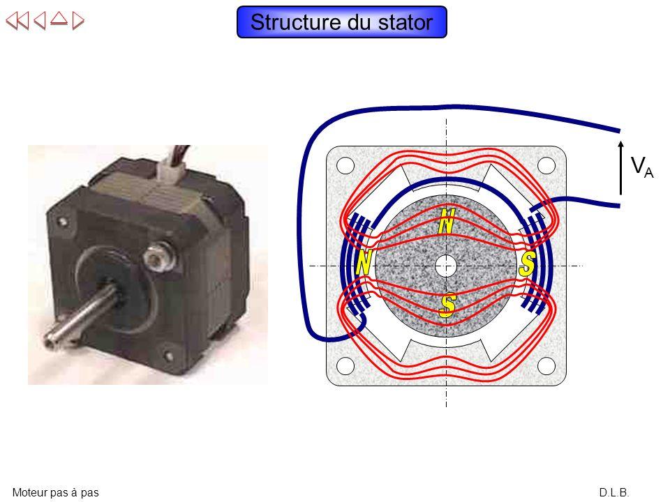Structure du stator VA N S N S Moteur pas à pas D.L.B.