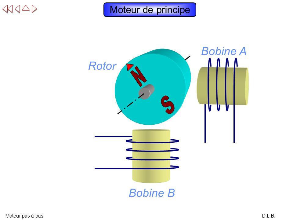Bobine A Rotor Bobine B Moteur de principe N S N S N S N S N S N S N S