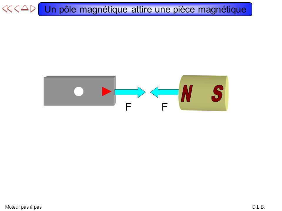 Un pôle magnétique attire une pièce magnétique