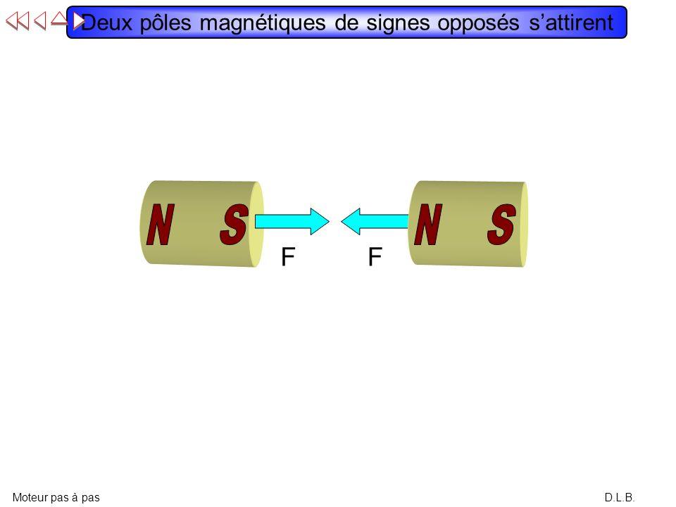 Deux pôles magnétiques de signes opposés s'attirent