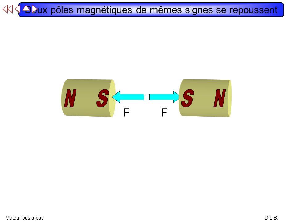 Deux pôles magnétiques de mêmes signes se repoussent