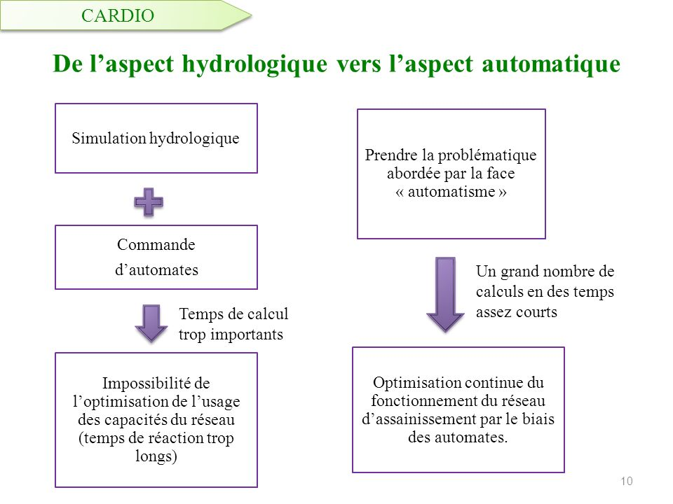 De l'aspect hydrologique vers l'aspect automatique