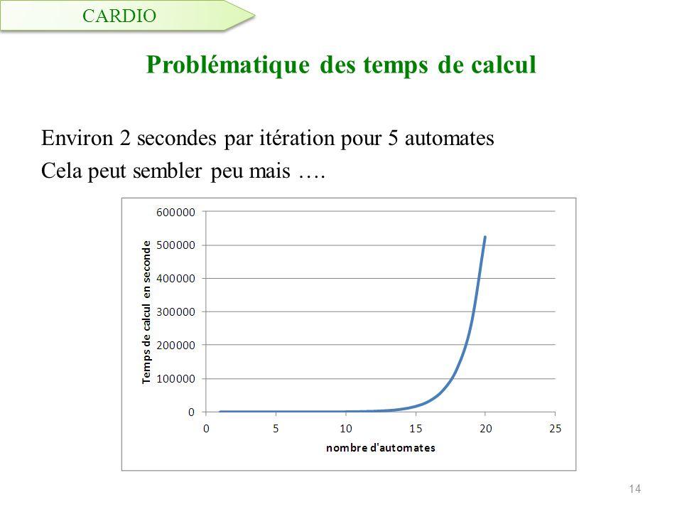 Problématique des temps de calcul