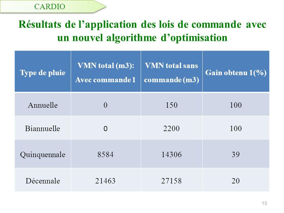 VMN total (m3): Avec commande 1 VMN total sans commande (m3)
