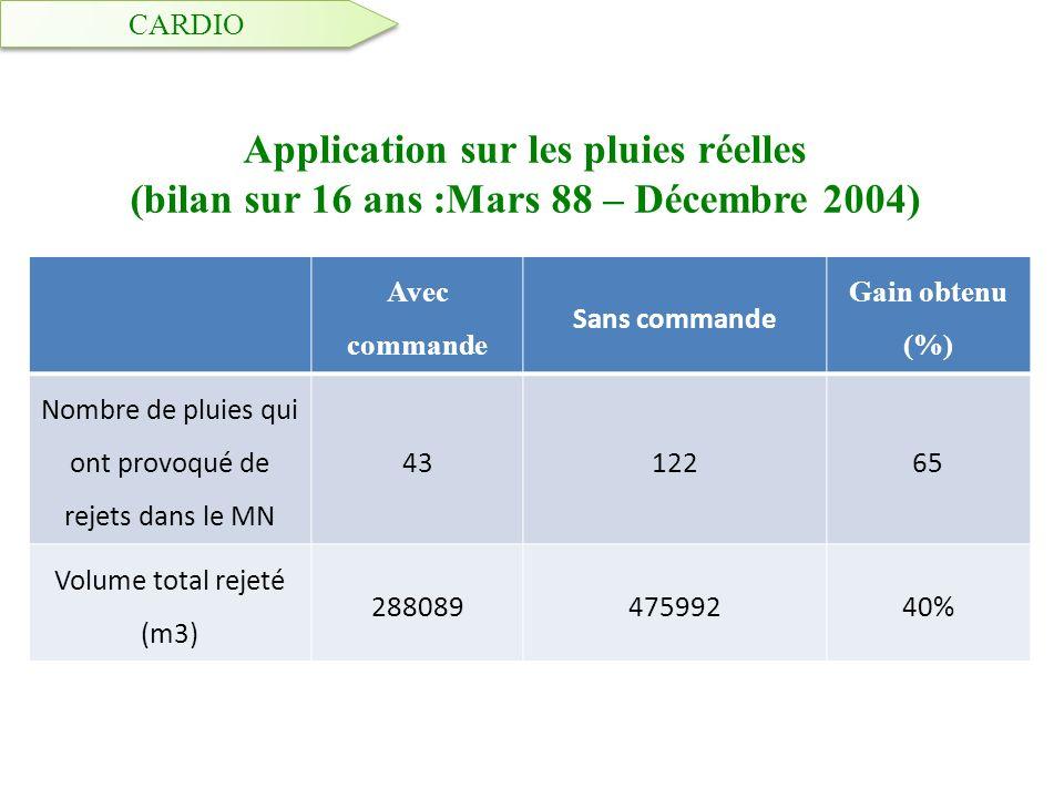CARDIO Application sur les pluies réelles (bilan sur 16 ans :Mars 88 – Décembre 2004) Avec commande.