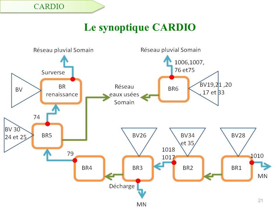 CARDIO Le synoptique CARDIO