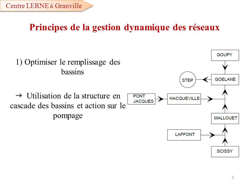 Principes de la gestion dynamique des réseaux
