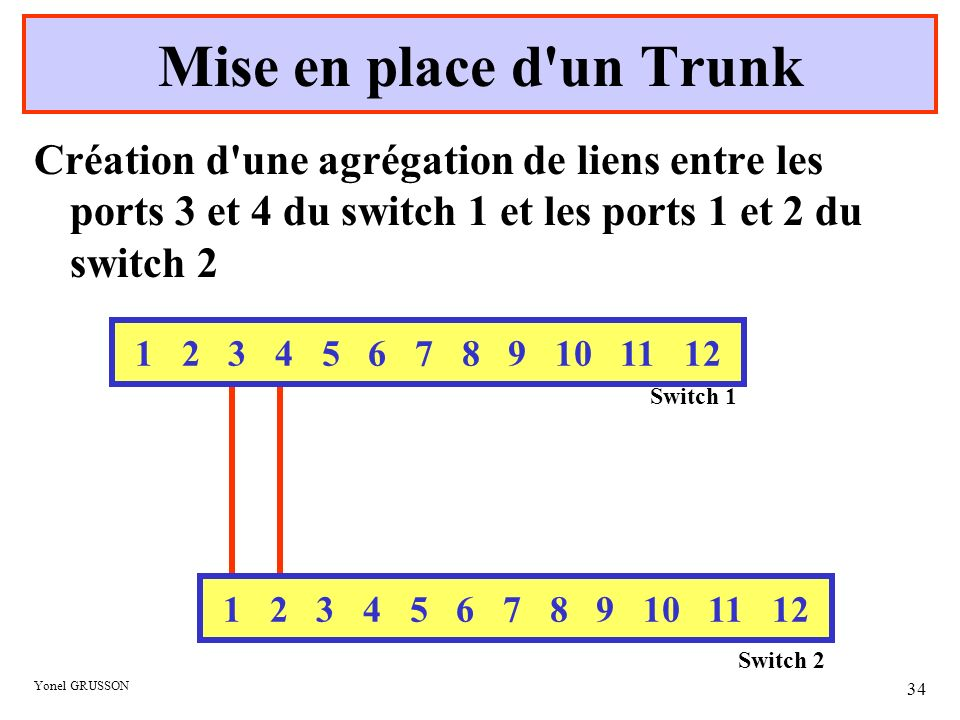 Mise en place d un Trunk Création d une agrégation de liens entre les ports 3 et 4 du switch 1 et les ports 1 et 2 du switch 2.