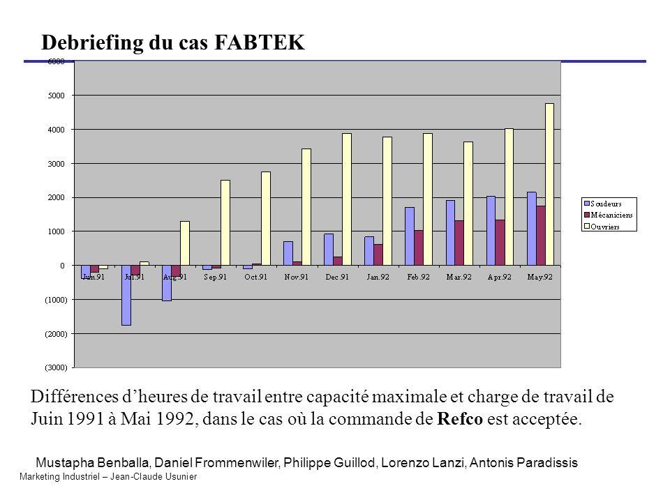 Différences d'heures de travail entre capacité maximale et charge de travail de Juin 1991 à Mai 1992, dans le cas où la commande de Refco est acceptée.