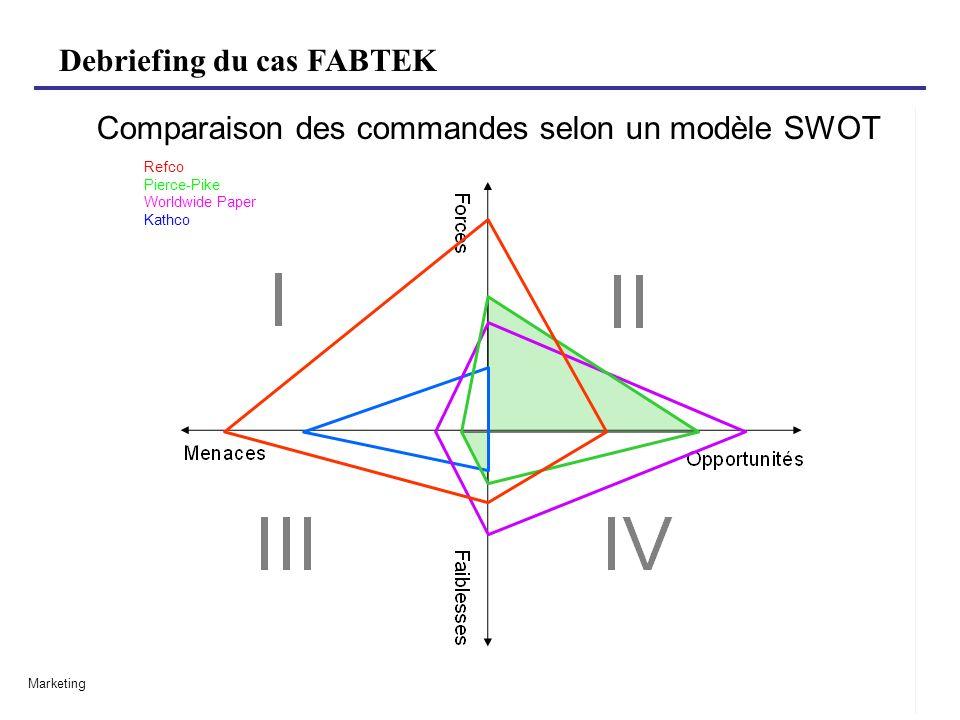 Comparaison des commandes selon un modèle SWOT