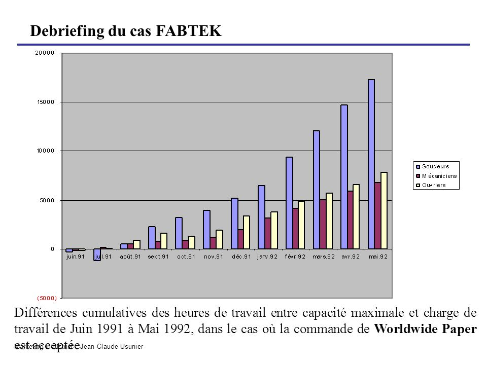 Différences cumulatives des heures de travail entre capacité maximale et charge de travail de Juin 1991 à Mai 1992, dans le cas où la commande de Worldwide Paper est acceptée.