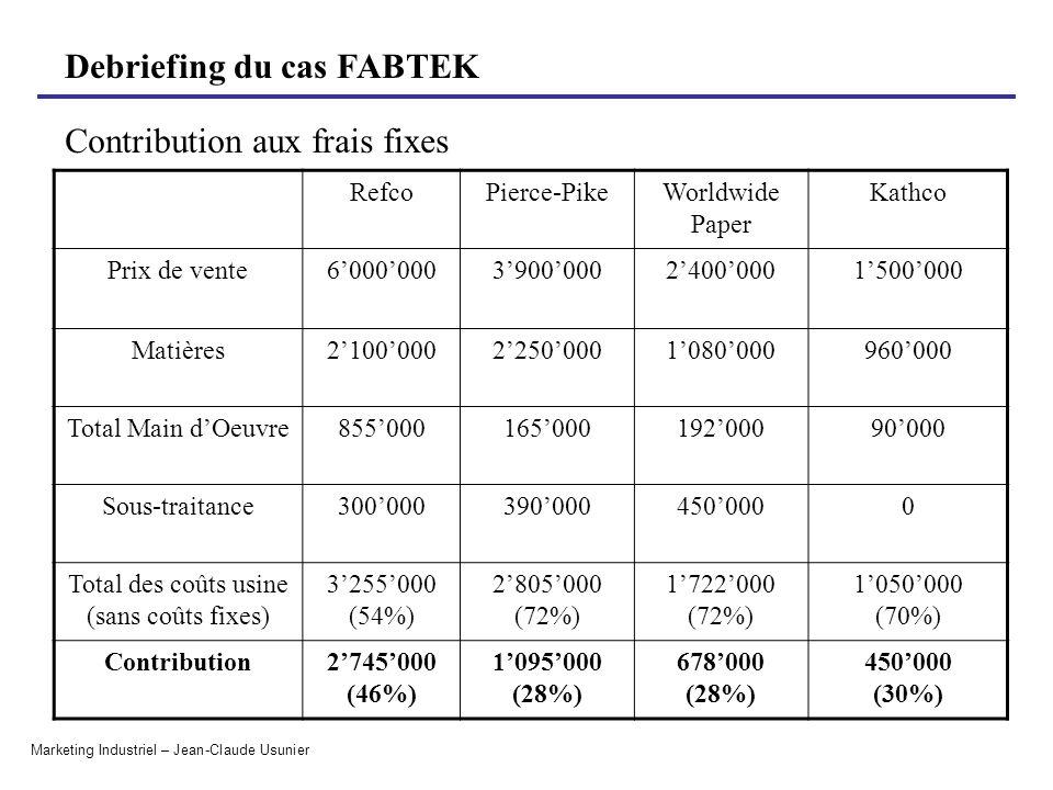 Total des coûts usine (sans coûts fixes)