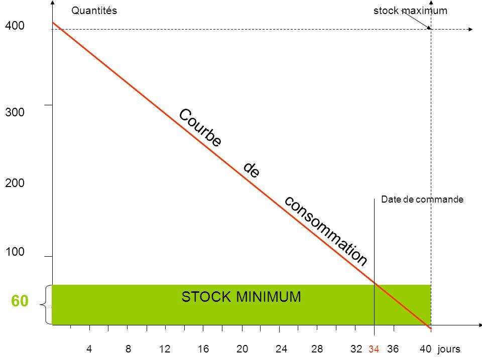 Quantités stock maximum