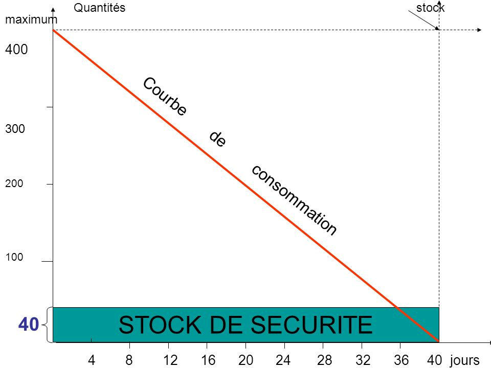 STOCK DE SECURITE Courbe de consommation 400