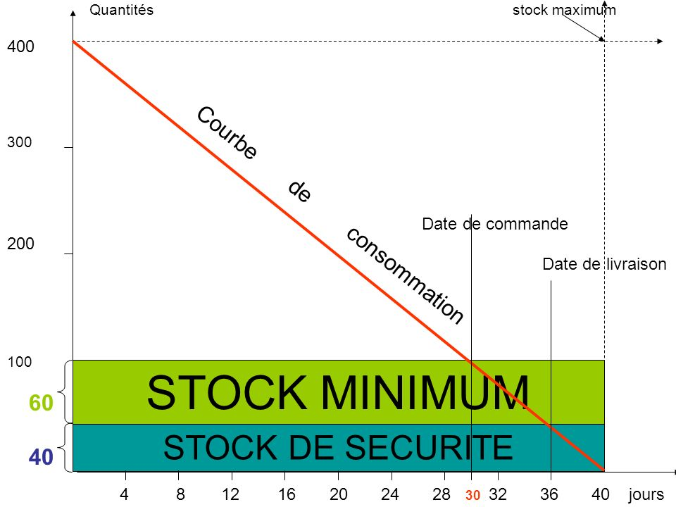 STOCK MINIMUM STOCK DE SECURITE Courbe de consommation 400 200