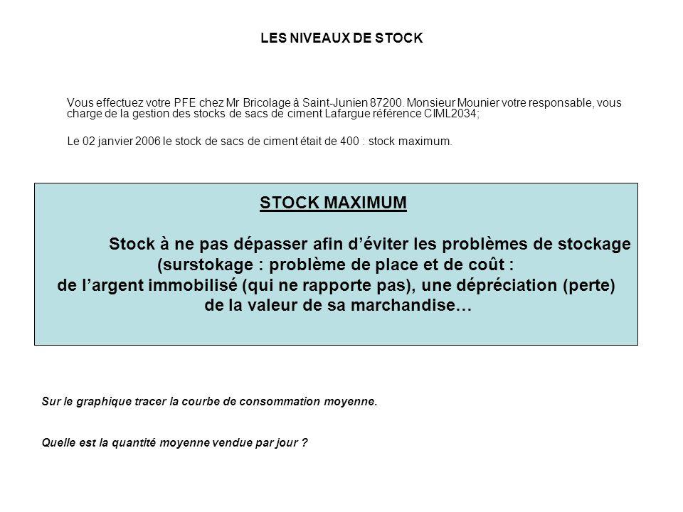 Stock à ne pas dépasser afin d'éviter les problèmes de stockage