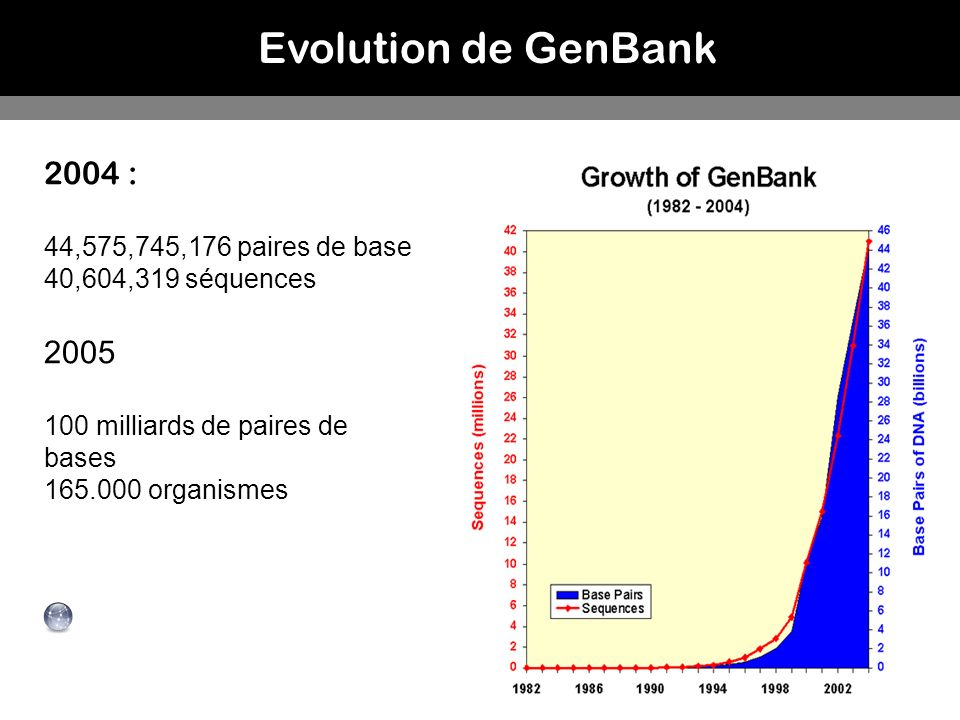 Evolution de GenBank 2004 : 2005 44,575,745,176 paires de base