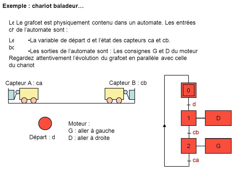 Exemple : chariot baladeur…