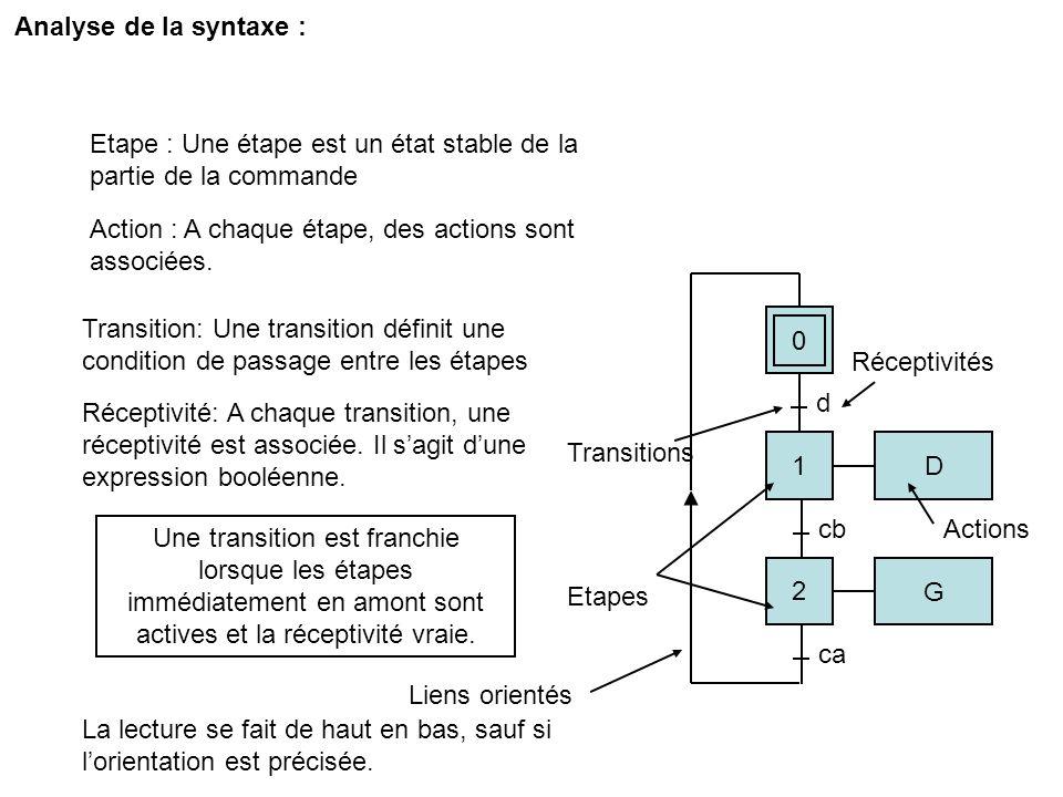 Analyse de la syntaxe : Etape : Une étape est un état stable de la partie de la commande. Action : A chaque étape, des actions sont associées.