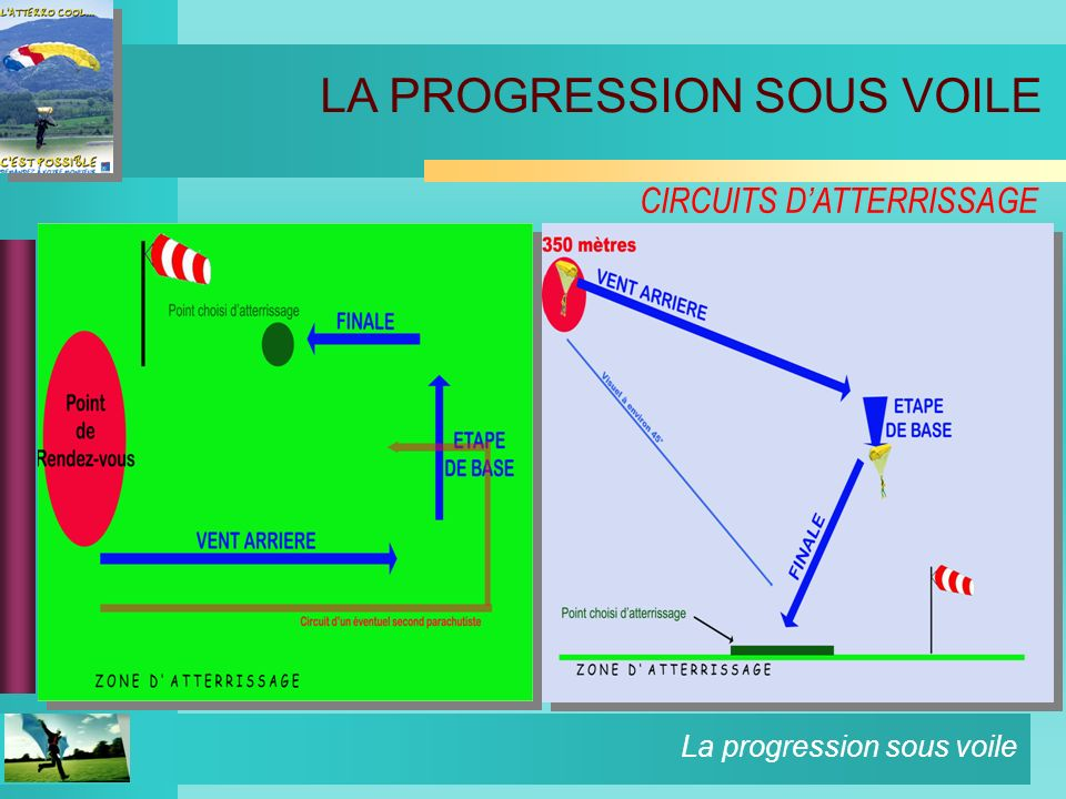 CIRCUITS D'ATTERRISSAGE