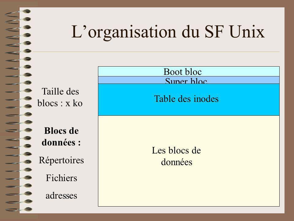 L'organisation du SF Unix