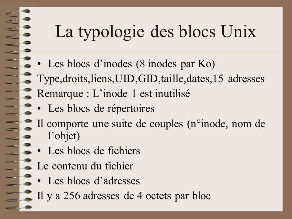 La typologie des blocs Unix