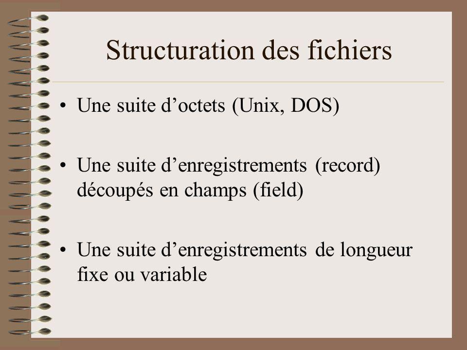Structuration des fichiers