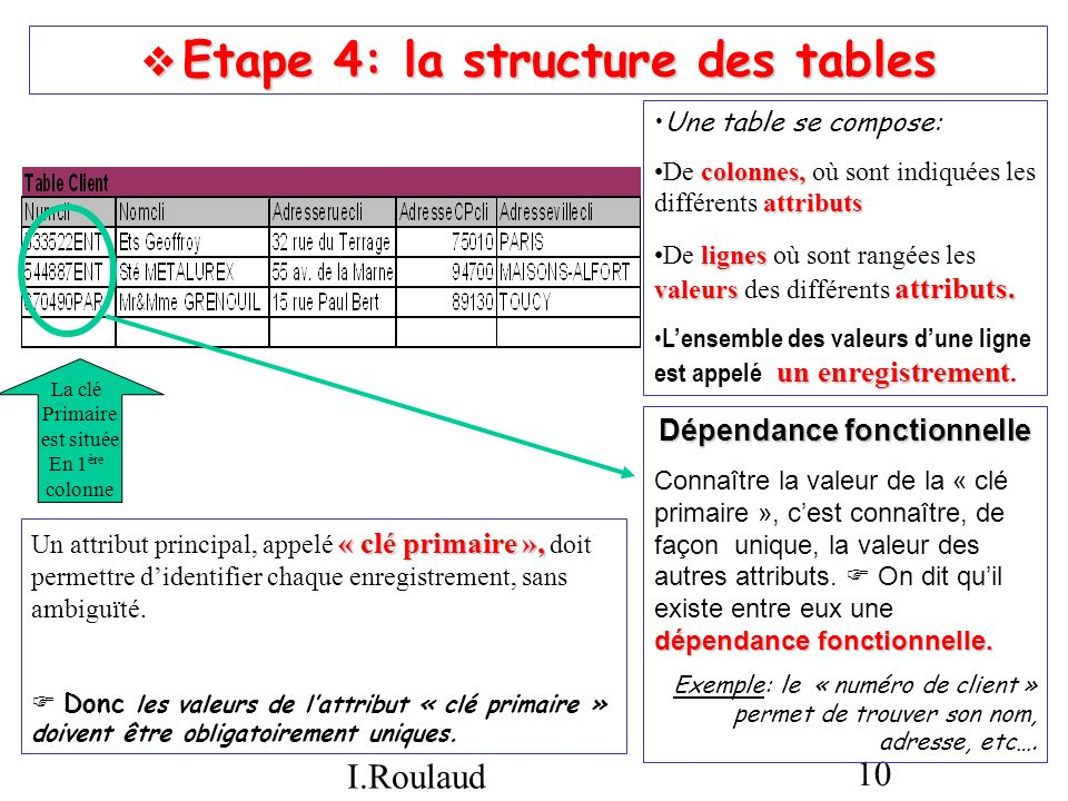 Etape 4: la structure des tables