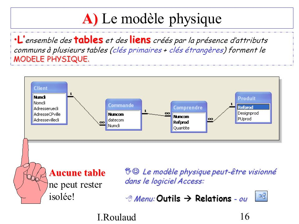 A) Le modèle physique