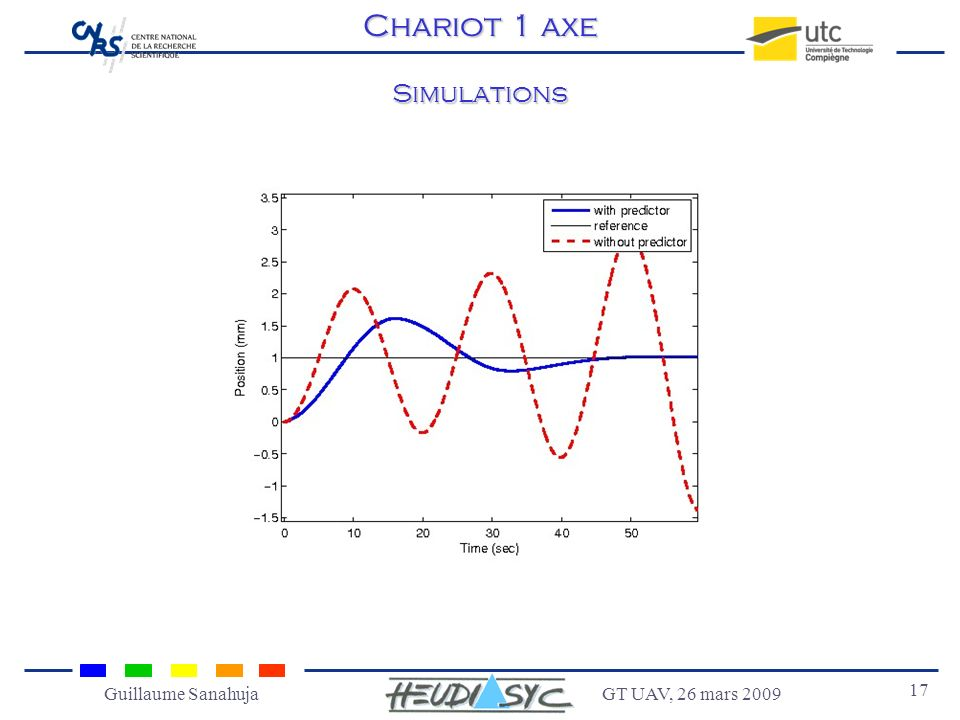 Chariot 1 axe Simulations Guillaume Sanahuja GT UAV, 26 mars 2009