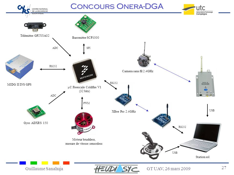 Concours Onera-DGA Guillaume Sanahuja GT UAV, 26 mars 2009