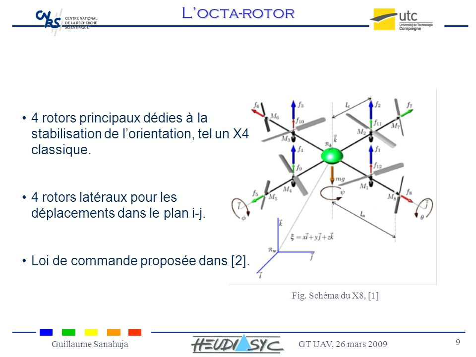 L'octa-rotor 4 rotors principaux dédies à la stabilisation de l'orientation, tel un X4 classique.