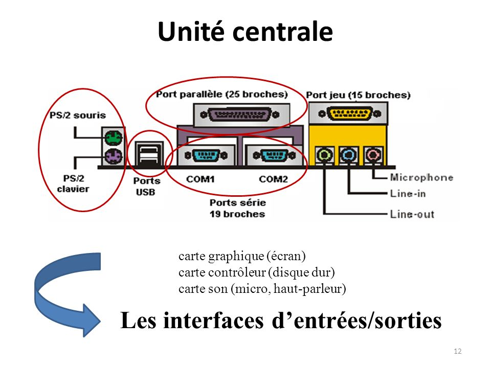 Unité centrale Les interfaces d'entrées/sorties