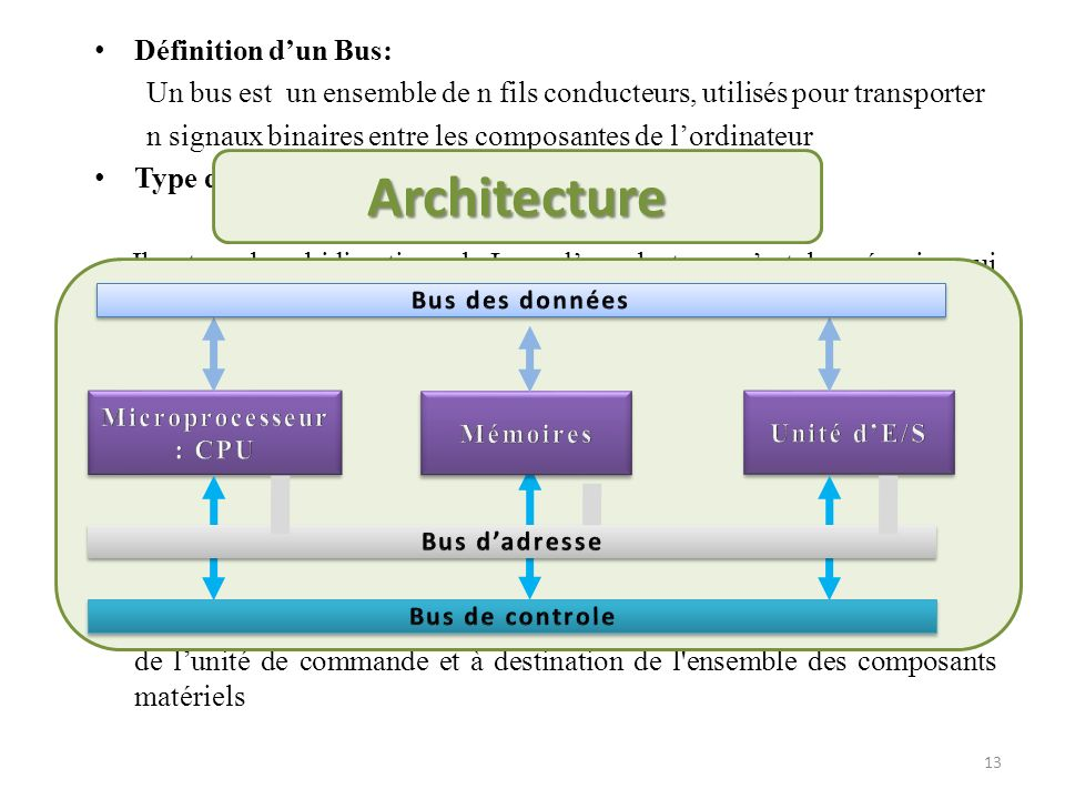 Architecture Définition d'un Bus: