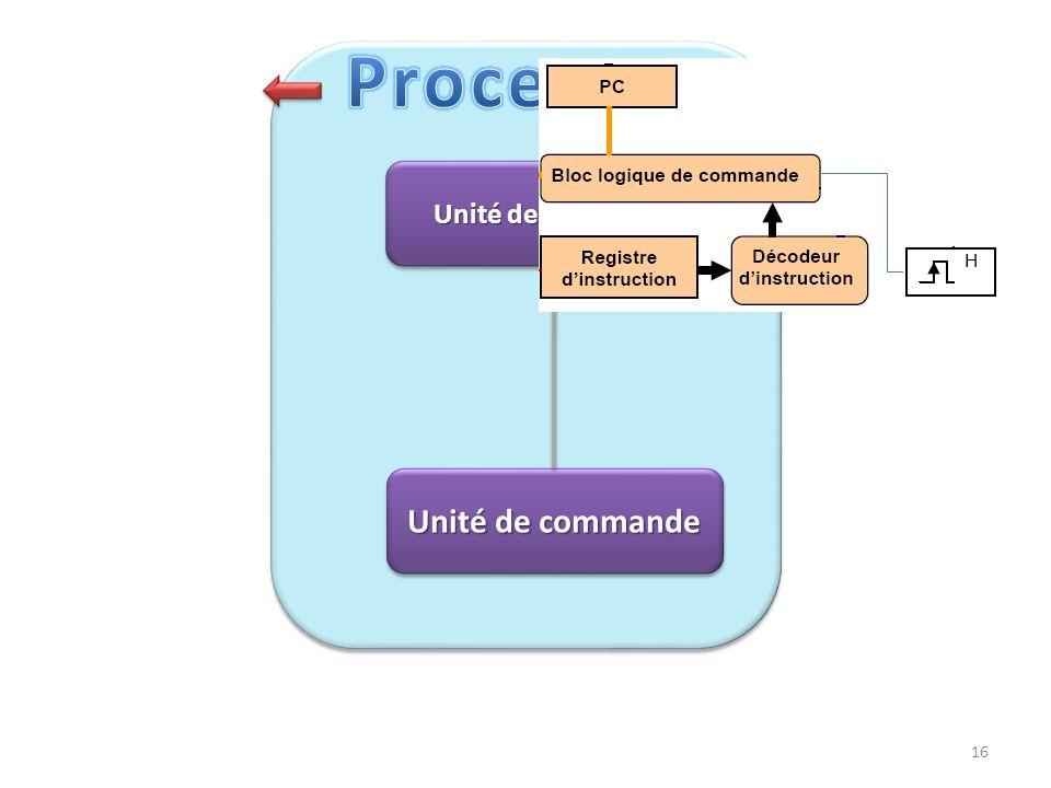 Processeur Unité de commande Unité de traitement