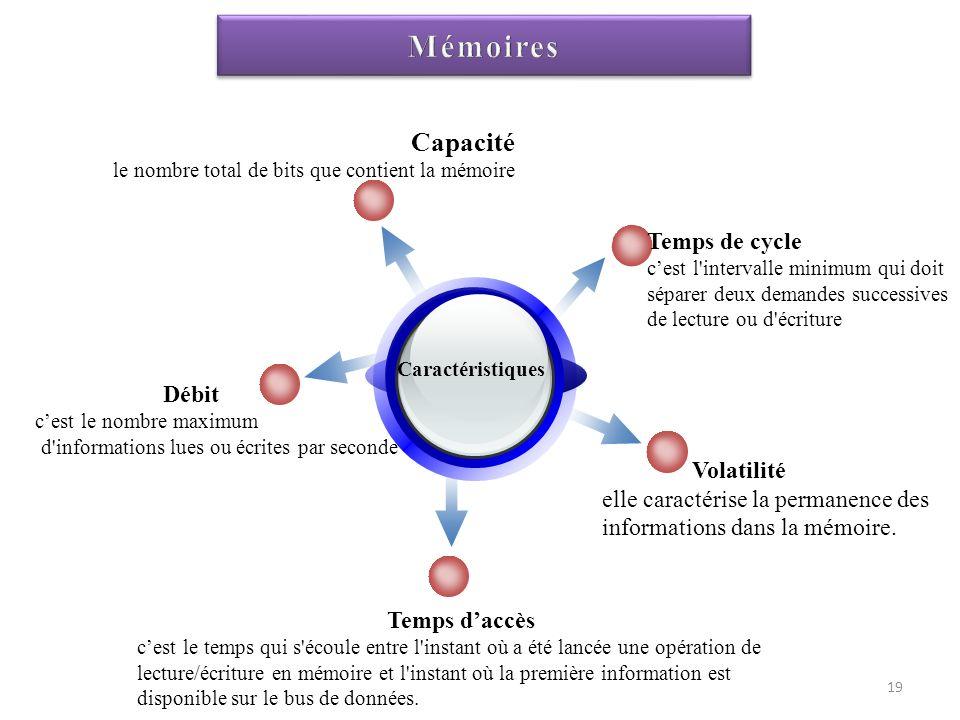 Mémoires Capacité Temps de cycle Débit Volatilité