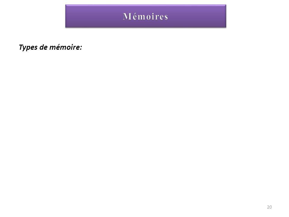 Mémoire vive: RAM (Random Acces Memory)