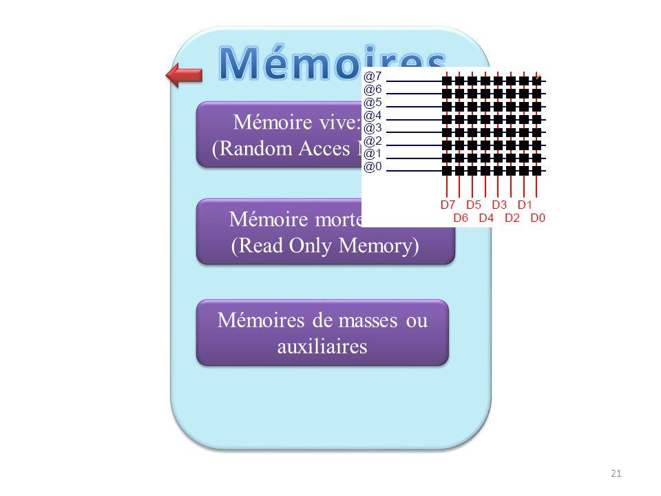 Mémoires Mémoire vive: RAM (Random Acces Memory)