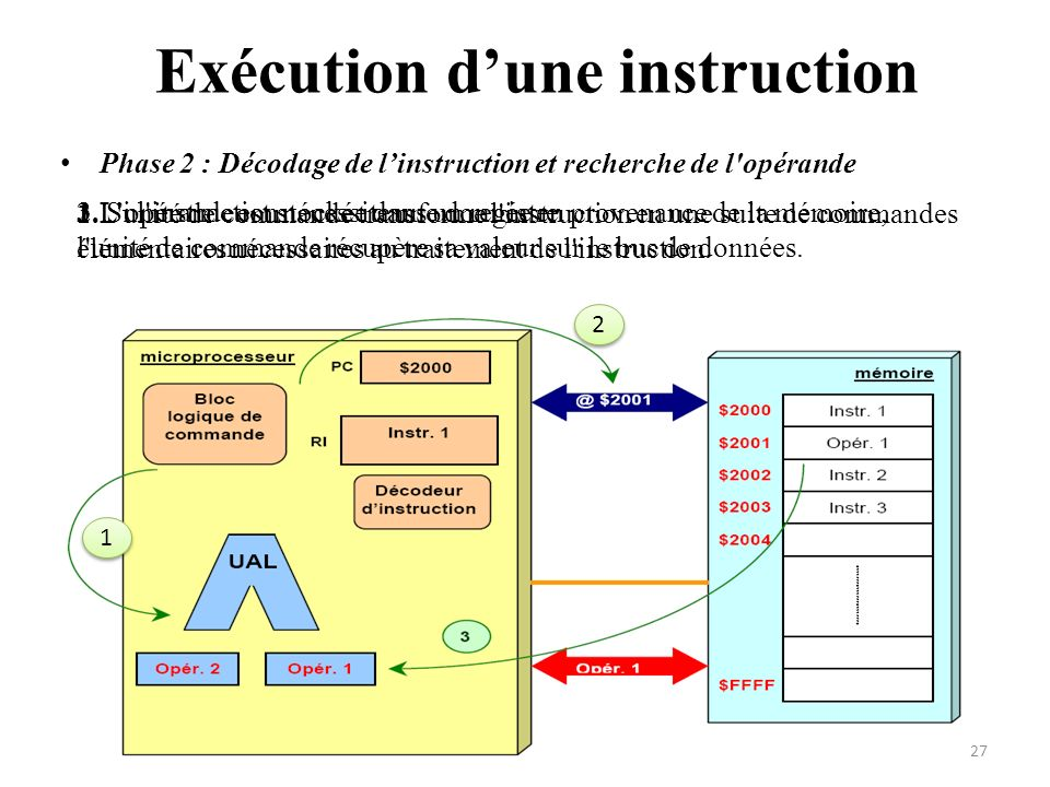 Exécution d'une instruction